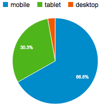 pageviews-per-device-category