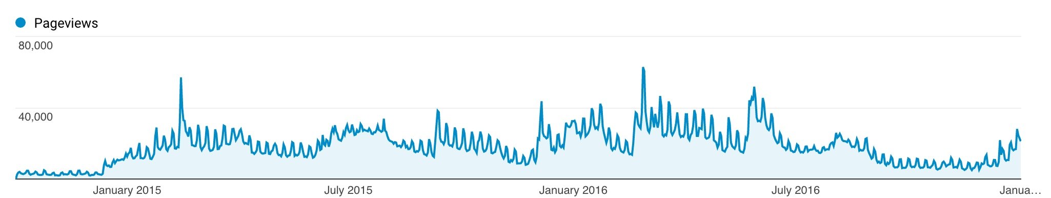 pageviews-per-day